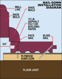 How To Install Purpleheart Flooring